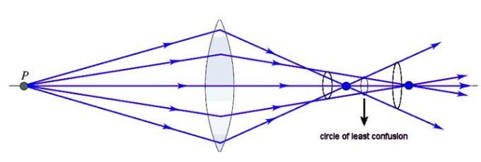 2 Optics lens Circle of least confusion SKMClasses IIT JEE Bangalore