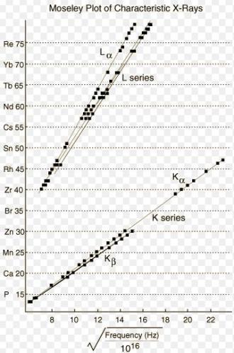 23 Moseley's plot of Characteristics X Ray