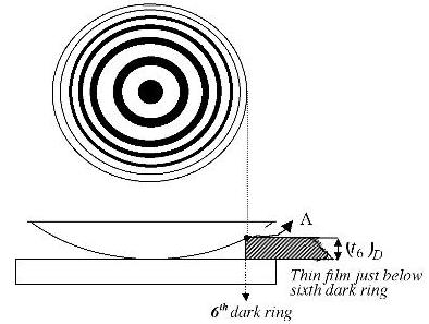 35 Newtons rings interference SKMClasses IIT JEE Bangalore