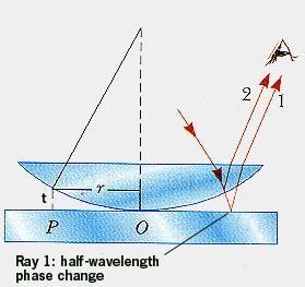 37 Newtons rings interference SKMClasses IIT JEE Bangalore