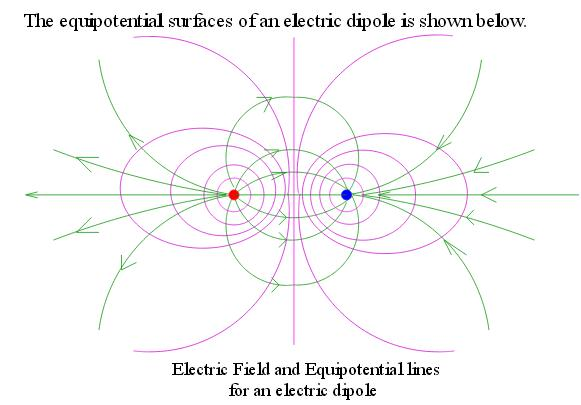 46p Equipotential surfaces and electric lines