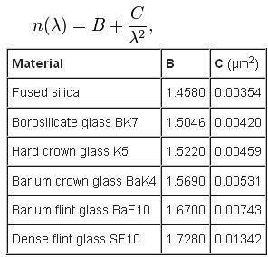52 Cauchy's formula for refractive index SKMClasses IIT JEE Bangalore