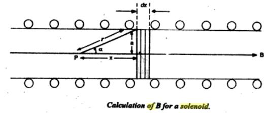 55d Solenoid of finite length cos