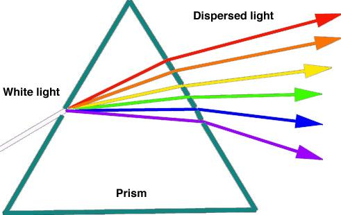 6 Dispersion of light in prism SKMClasses IIT JEE Bangalore