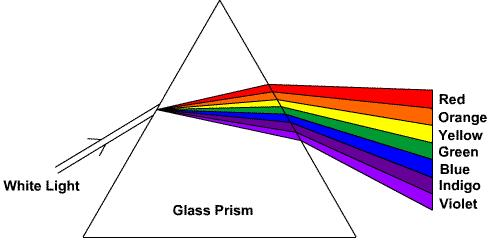 7 Dispersion of light in prism SKMClasses IIT JEE Bangalore