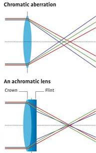 9 achromatic combination of lenses SKMClasses IIT JEE Bangalore