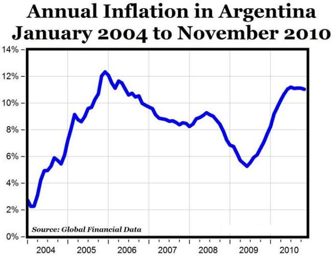 1 Argentina Inflation graph