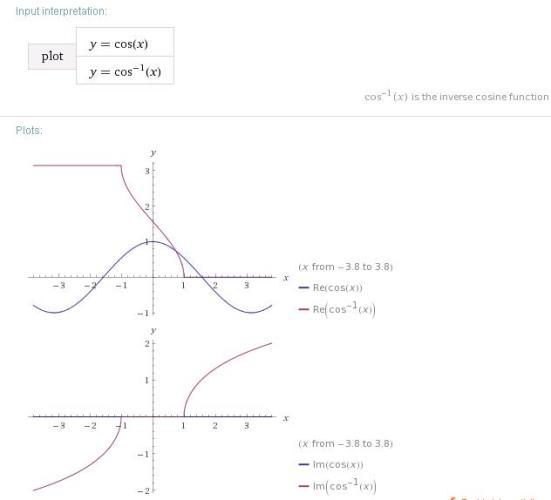 1 cos x cos inverse x graph -1
