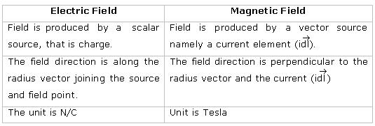 1 Difference between Electric and Magnetic Field