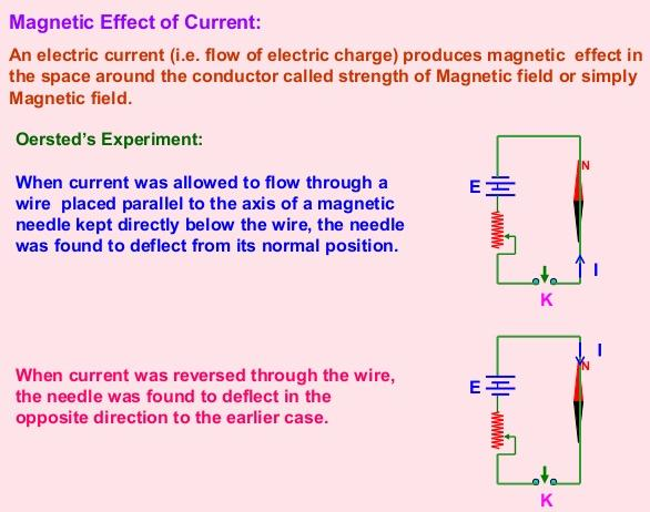 1 Magnetic effect of Current SKMClasses IIT JEE