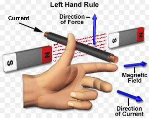 10 Fleming Left hand rule SKMClasses IIT JEE Bangalore