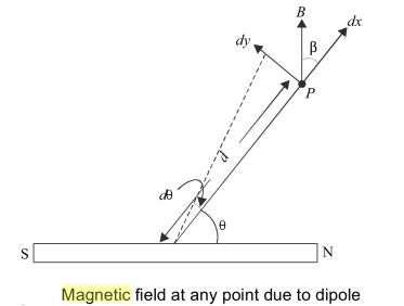11 Magnetic potential at any point due to a bar magnet
