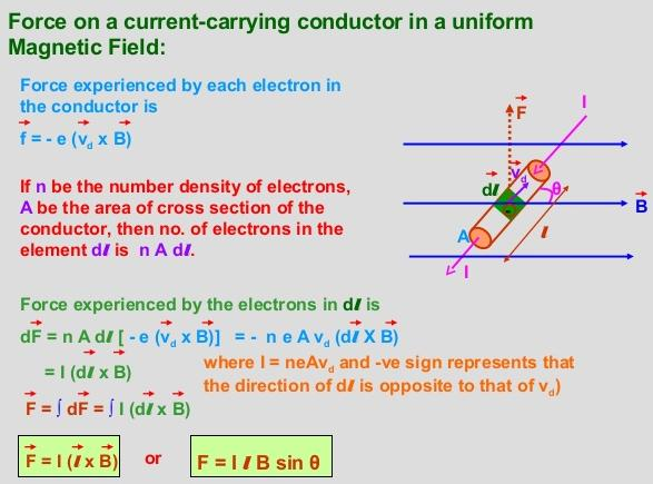 13 Force on current carrying conductor
