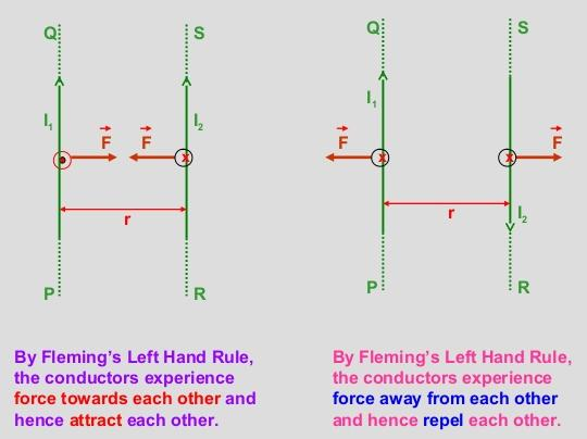 14 Force on current carrying conductor