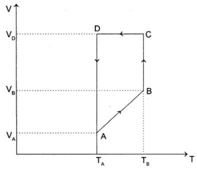1b mono atmoic ideal gas of 2 moles cyclic
