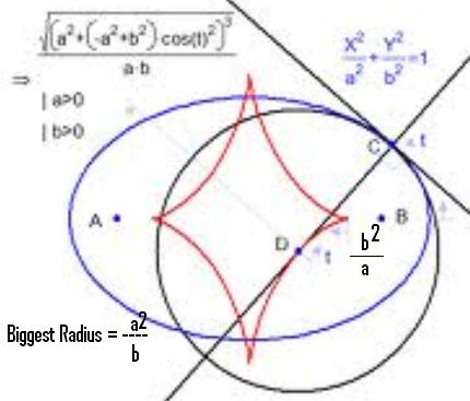 1b Radius of curvature of ellipse