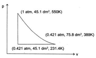 1g sample of Ideal mono atomic gas