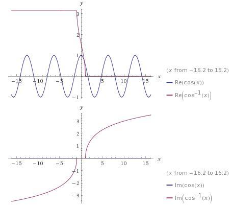 2 cos x cos inverse x graph -1