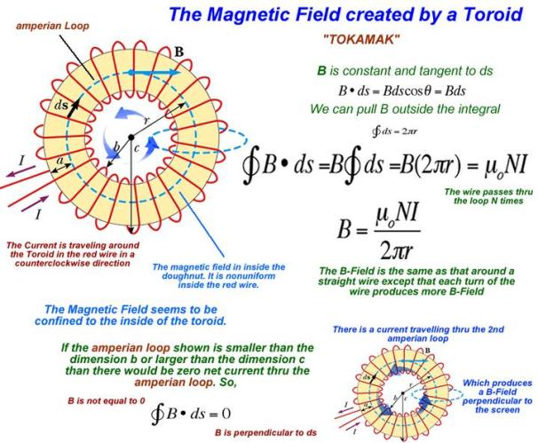 2 Magnetic field in Toroid SKMClasses IIT JEE