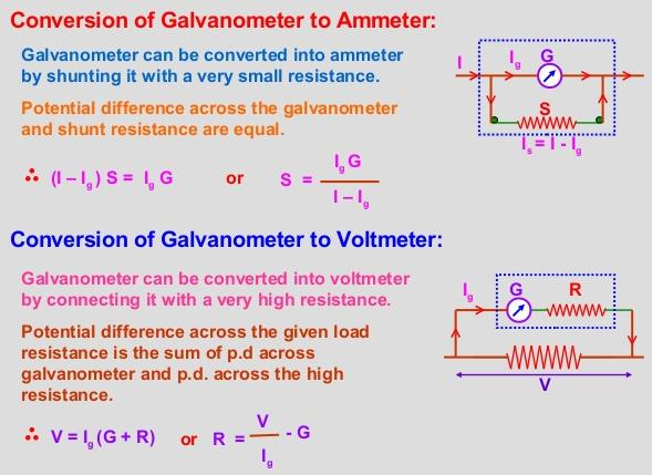 21 Conversion of Galvanometer to Ammeter