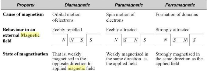 21 Diamagnetic Ferromagnetic Paramagnetic comparison