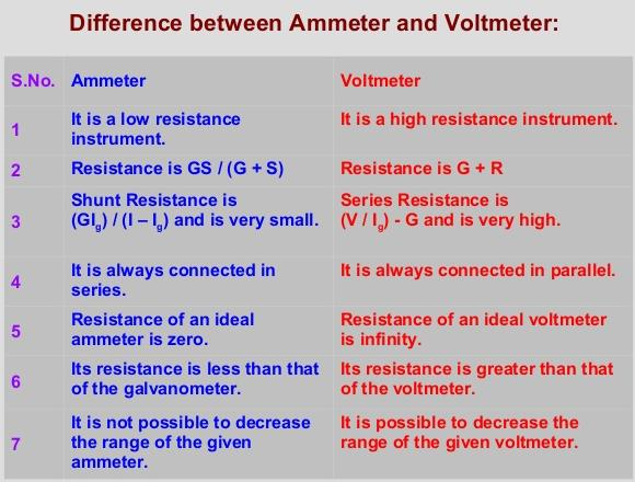 22 Difference between Ammeter and Voltmeter