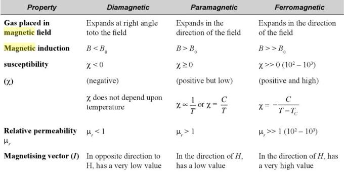 24 Diamagnetic Ferromagnetic Paramagnetic comparison