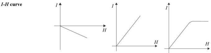 25 Diamagnetic Ferromagnetic Paramagnetic comparison