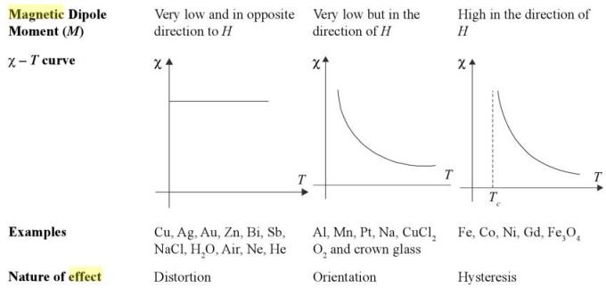 26 Diamagnetic Ferromagnetic Paramagnetic comparison