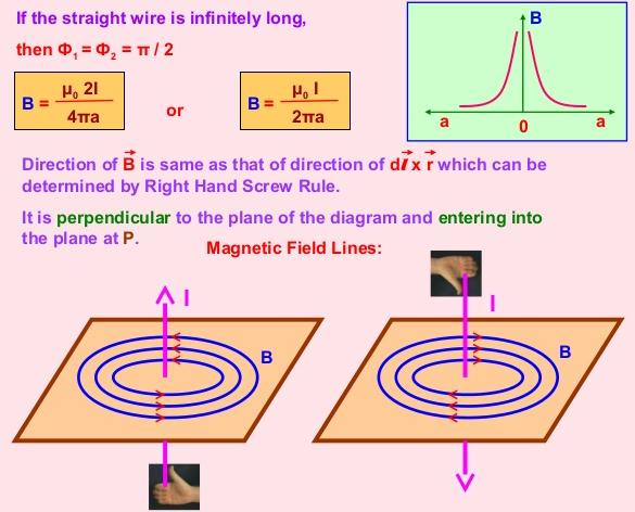 26 Magnetic Field due to straight wire carrying current