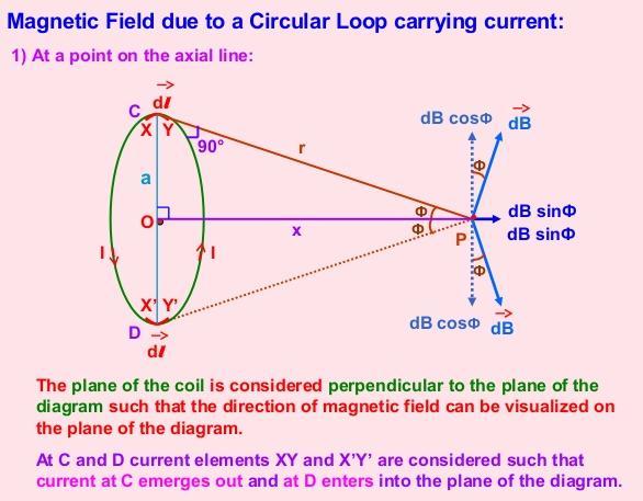 27 Magnetic Field due to circular loop SKMClasses