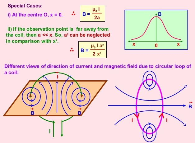 29 Magnetic Field due to circular loop SKMClasses