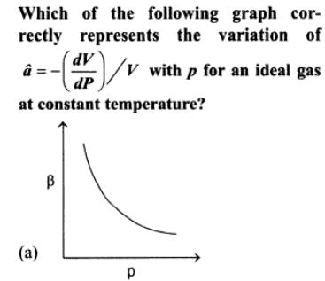 2a identify the graph which