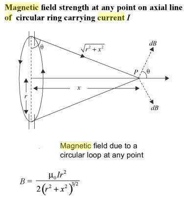 3 Magnetic field at axial point due to loop SKMClasses IIT JEE Bangalore