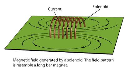 3 Magnetic field due to a solenoid SKMClasses IIT JEE Bangalore