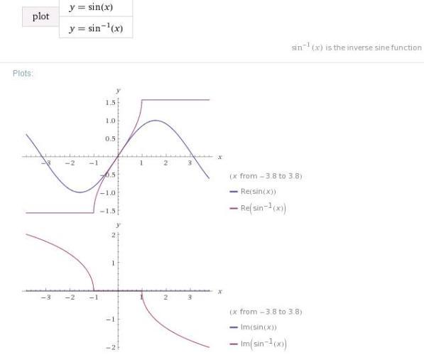 3 sin x sin inverse x graph -1