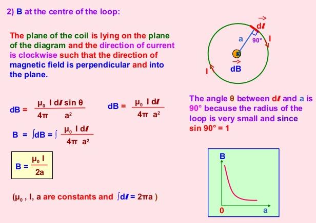 30 Magnetic Field due to circular loop SKMClasses