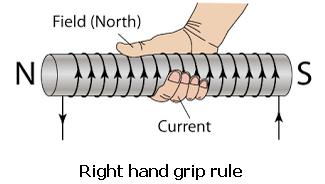 4 Right hand grip rule SKMClasses IIT JEE Bangalore