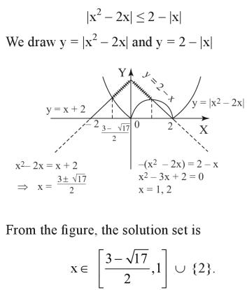 46a Graphical solution