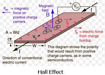 5 Hall Effect SKMClasses IIT JEE Bangalore