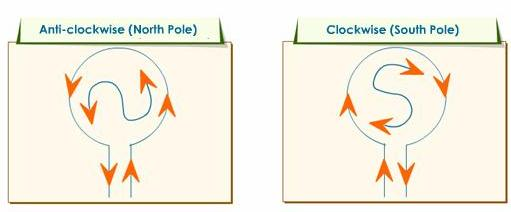 5 Magnetic field due to clockwise and anticlockwise currents