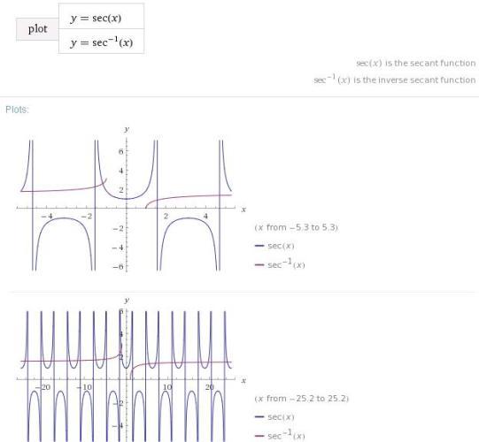 6 Sec x Sec inverse x graph -1