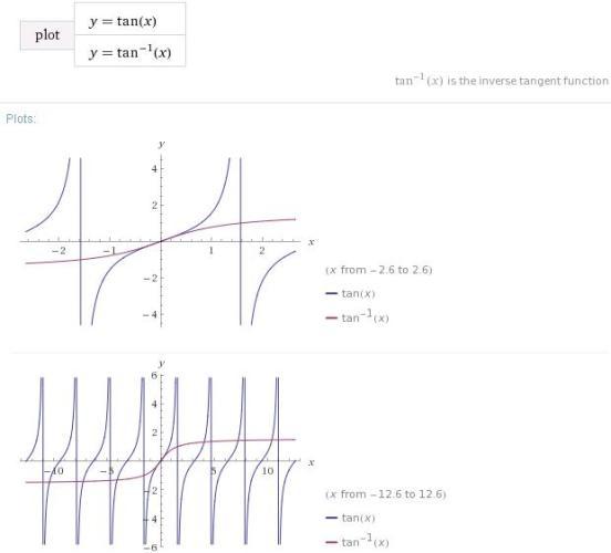 7 tan x tan inverse x graph -1