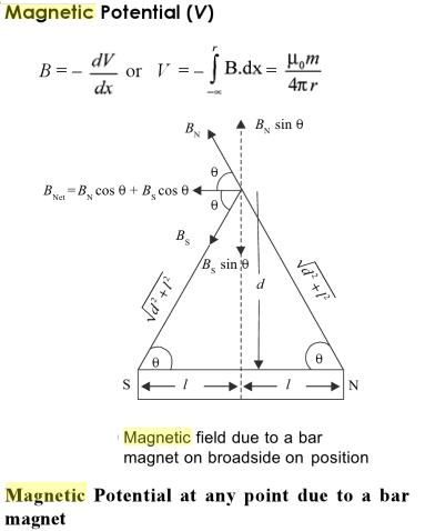 8 Magnetic field due to a bar magnet along equatorial line