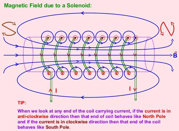 9 Magnetic field due to a solenoid SKMClasses IIT JEE Bangalore