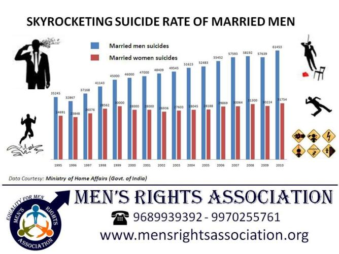 Suicide rate of Married menjpg