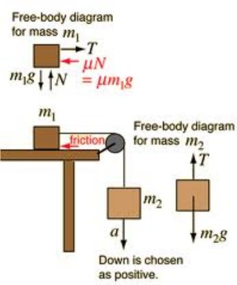 1 Mechanics 2 Pulley friction