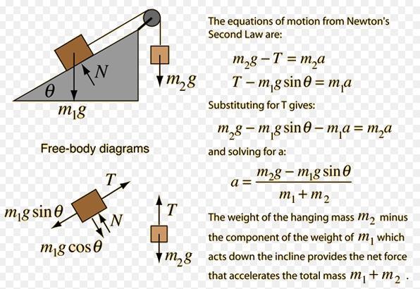 1 Mechanics 4 inclined plane
