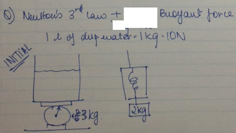 1c Newtons 3rd law in Buoyant force