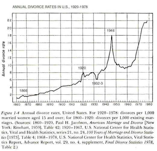 Annual divorce rate in US since 1860